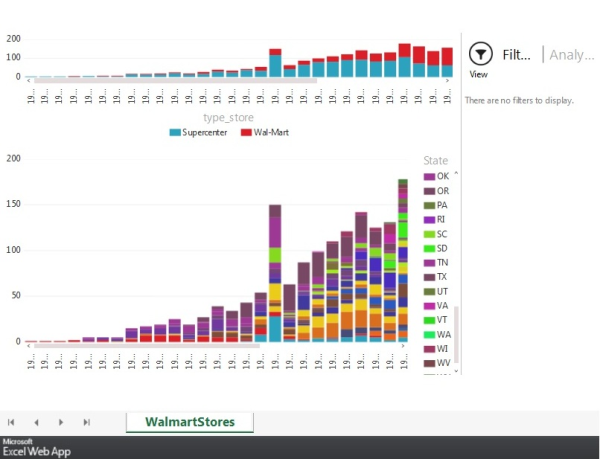 Visualizing Walmart — An Insightful Look at US Walmart Store Data