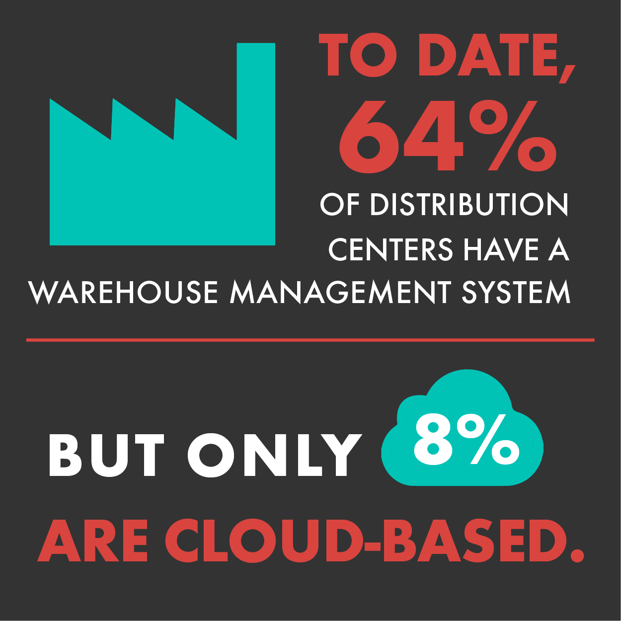 More than half of distribution centers have a WMS, but less than 10 percent are cloud-based