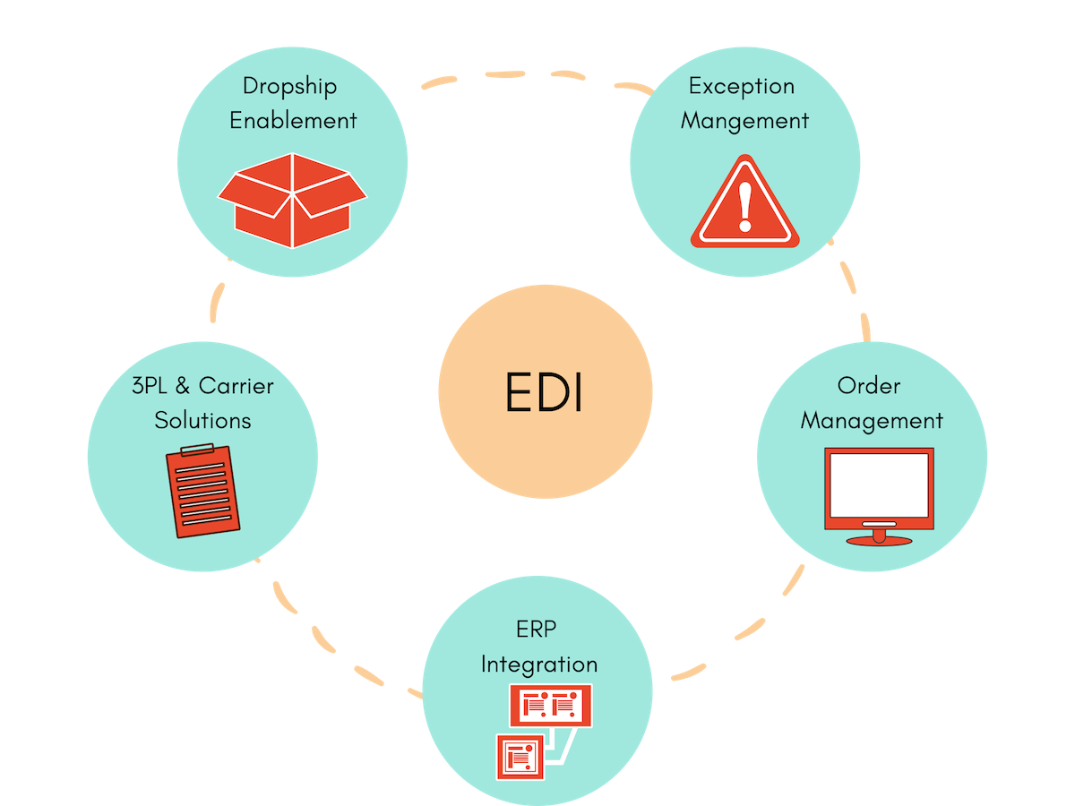 optional apps and add-ons for edi