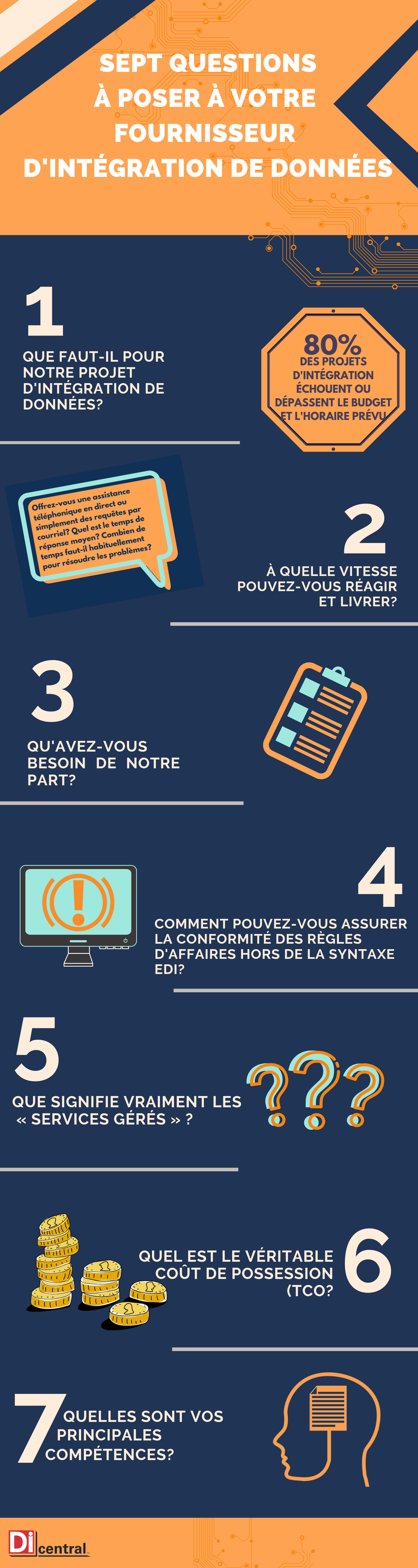 infographie-7-questions-a-poser