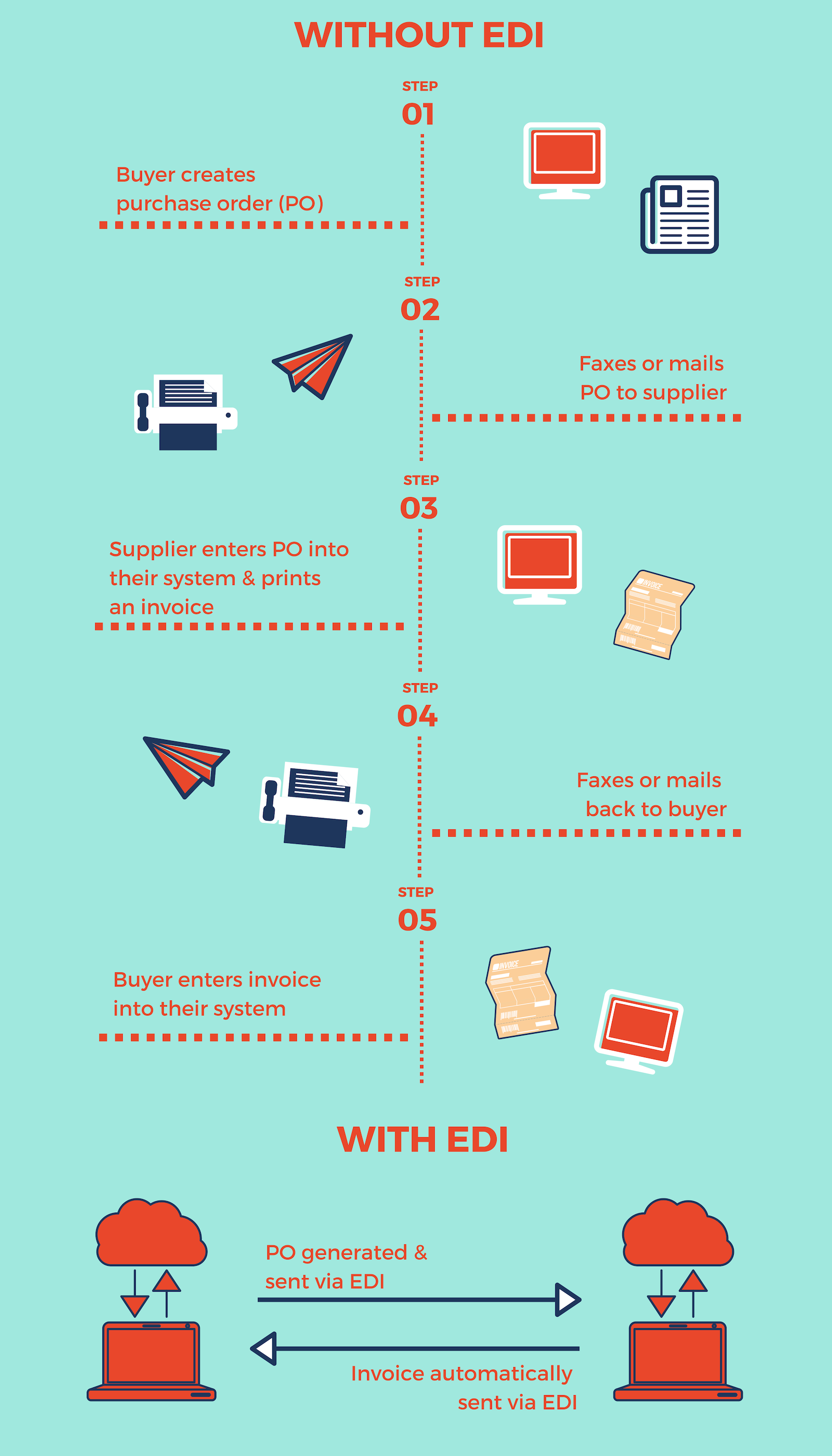 infographic showing ordering with and without edi