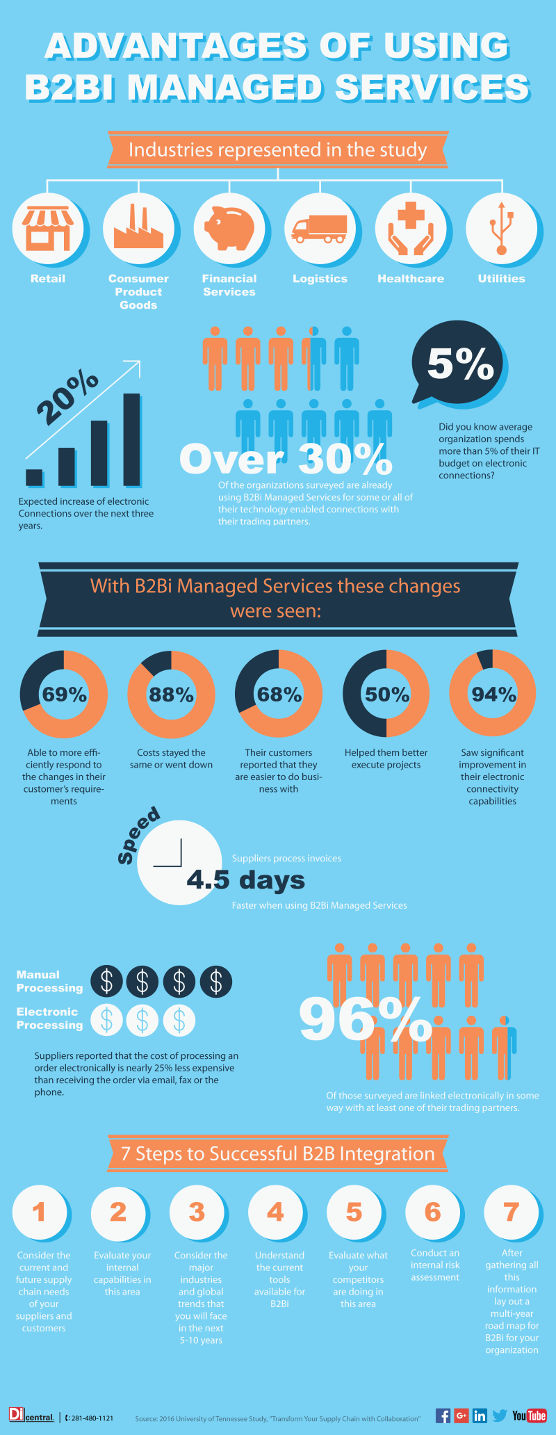 B2Bi Managed Services Infographic