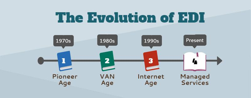 EDI Enters its 4th Age: the Managed Services Age — Part 1