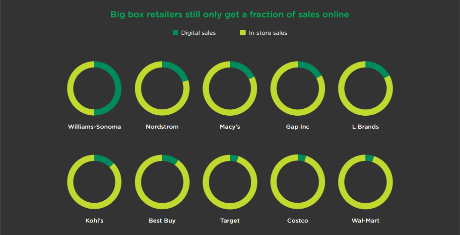 Slow Adoption Rates of Major Retailers