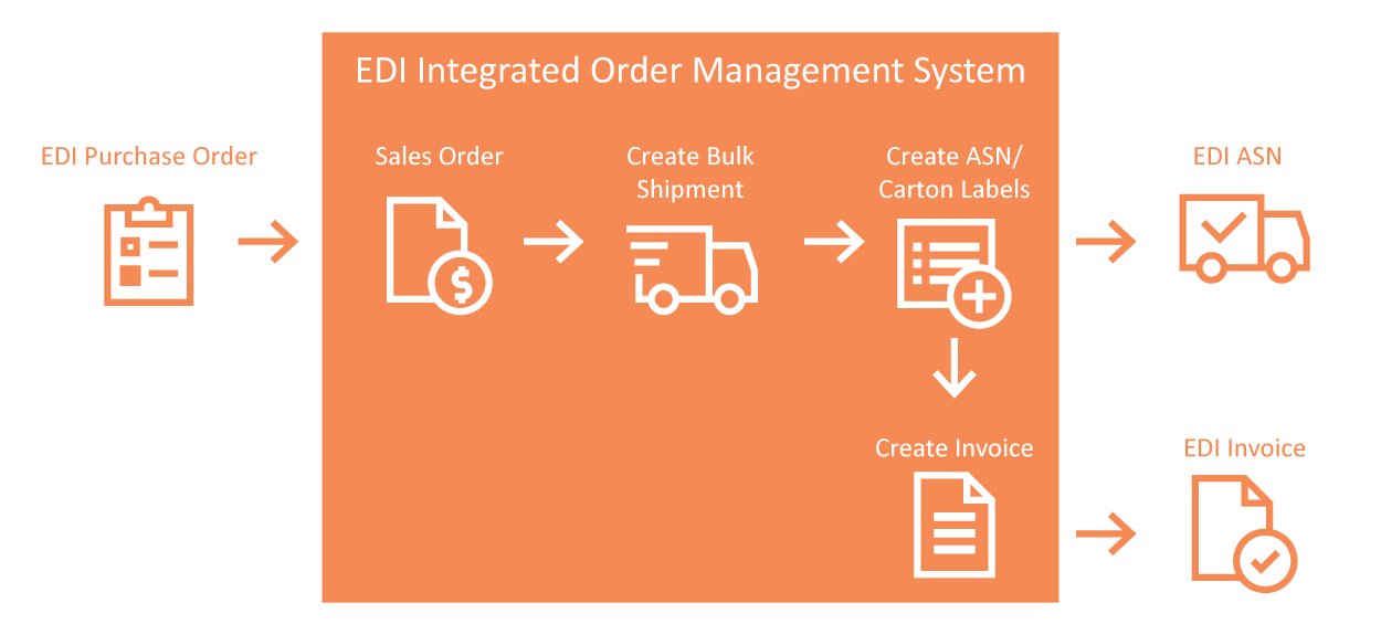 Integrating Order Management with Traditional EDI