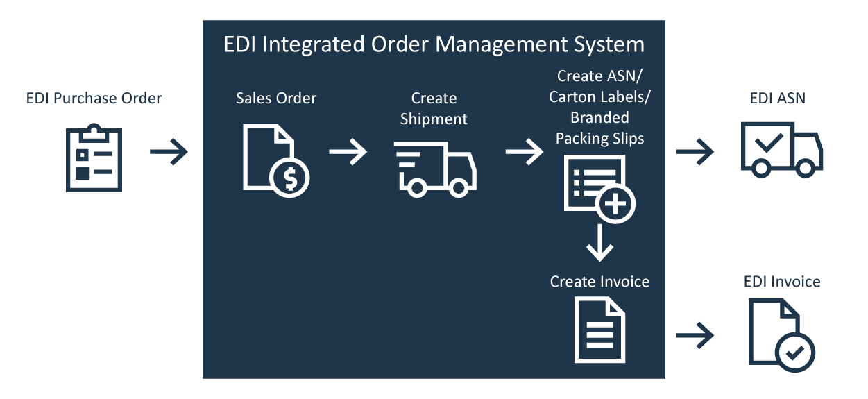 Integrating Order Management with E-commerce Marketplaces
