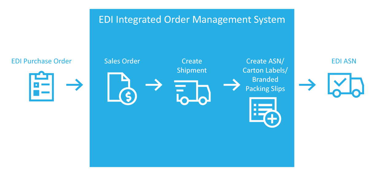 Integrating Order Management with E-commerce Platform Orders