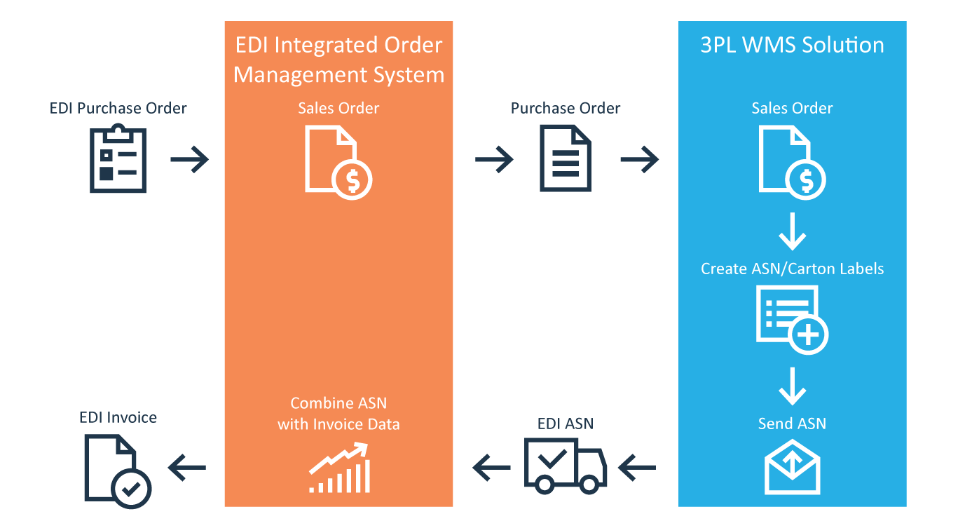 Integrating Order Management with Your Supply Chain Process