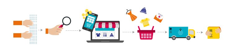 Shopping in an Omni-channel world