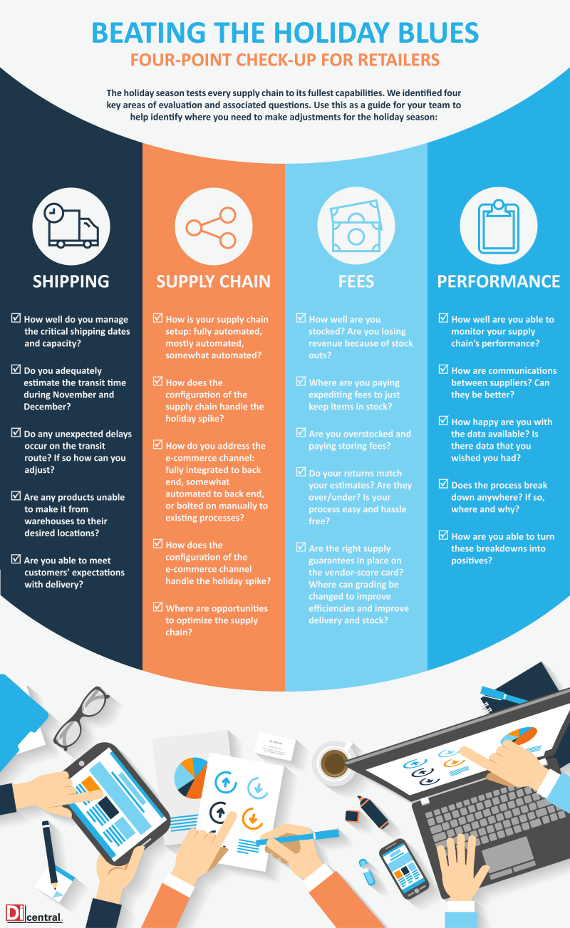25 Point Holiday Checklist Fo Retailers