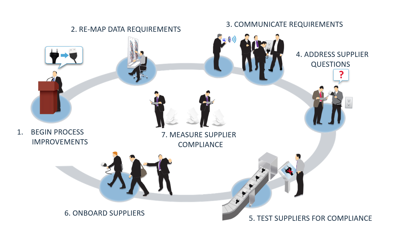 Supplier EDI Compliance