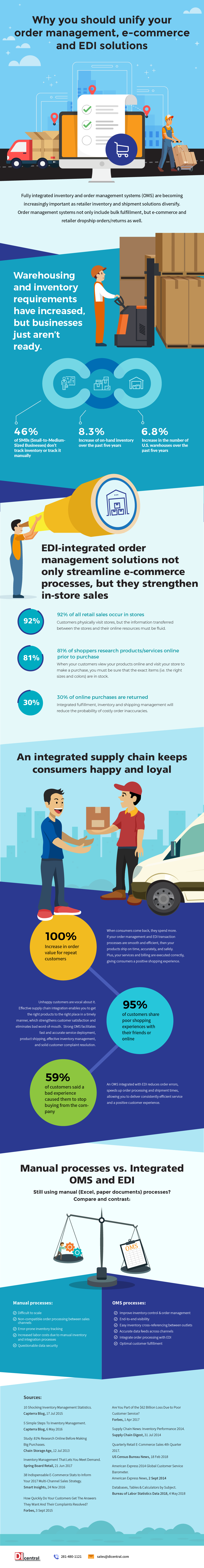 [Infographic] Unifying your Order Management, Ecommerce, and EDI Solutions